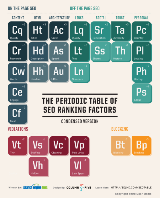 """The info-graphic shows a Periodic Table of Elements grouped in sections: On the Page SEO, Off the Page SEO, Violations, and Blocking.  On the Page CEO Section has three columns: Content, HTML, and Architecture. The Content elements ar: Quality, Research, Words, and Engage. The HTML column elements are Titles, Description, and Headers. The Architecture column elements are Crawl, Speed, URLs. Off the Page CEO Section has four columns: Links, Social, Trust, and personal. The Links elements are Quality, Text, and Numbers. The Social Column elements are: Reputation and Shares. The Trust column elements are Authority and History. The Personal column elements are: Country, Locality, History, and Social. The Violations Section has a row of elements: Thin, Stuffing, Cloaked, and Paid links. Stuffing is associated with the Hidden element, and Paid Links to Link Spam. The first letter of each """"SEO element"""" comes from the subgroup that it's in. The second letter stands for the individual factor."""